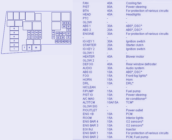 Wiring & diagram Info: Fuse Box Diagram Of 2008 Mazda 3