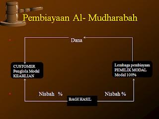 al mudharabah Sedangkan imam asy-syarbini di dalam syarh al-minhaj menjelaskan, bahwa  rukun mudharabah ada lima, yaitu : modal, jenis usaha,.