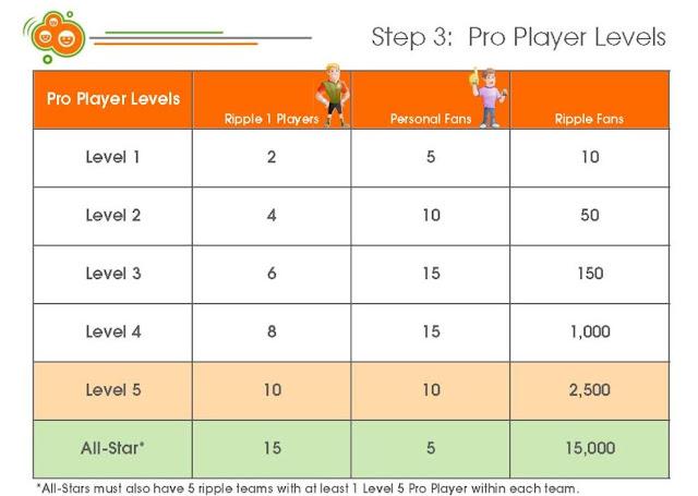 rippln compensation plan