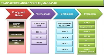 Gratis Download Software Aplikasi BOS Terbaru 2013