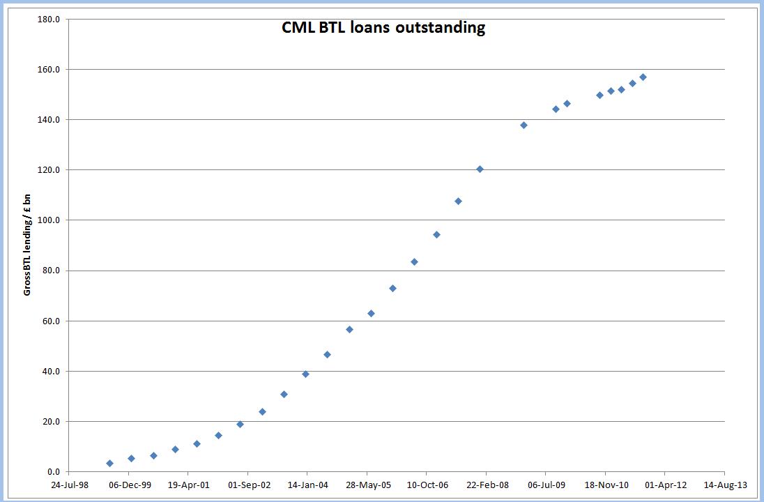 cml%2Bloans%2Boutstanding.png