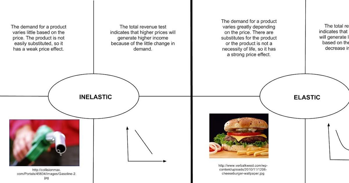 Economics Yo Inelastic Vs Elastic Yo