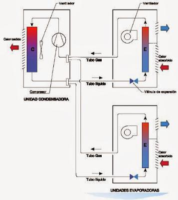 Multi Split, de volumen de refrigerante constante