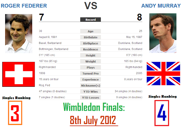Roger Federer Vs Andy Murray head-to-head comparison live scores wimbledon finals 2012 tennis latest news wiki