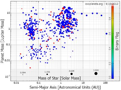 Exoplanet mass versus oribital radius