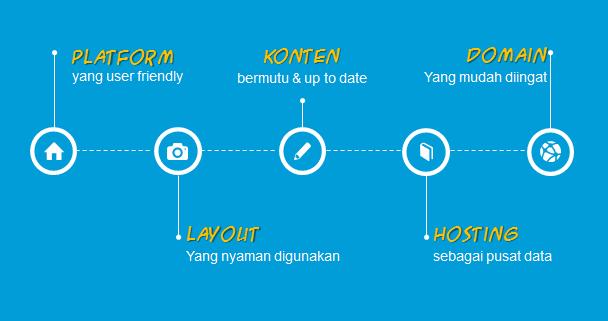 Publikasi Informasi dan Berita Madrasah Dengan Blog & Website pamong didik