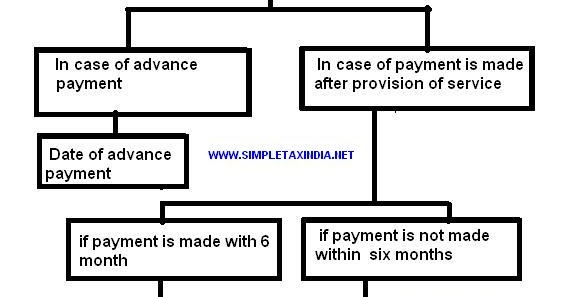 Reverse Due Date >> Due Date Point Of Taxation Under Reverse Charge Service Tax