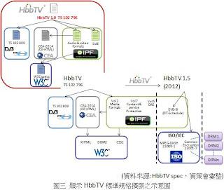 HbbTV標準規格發展