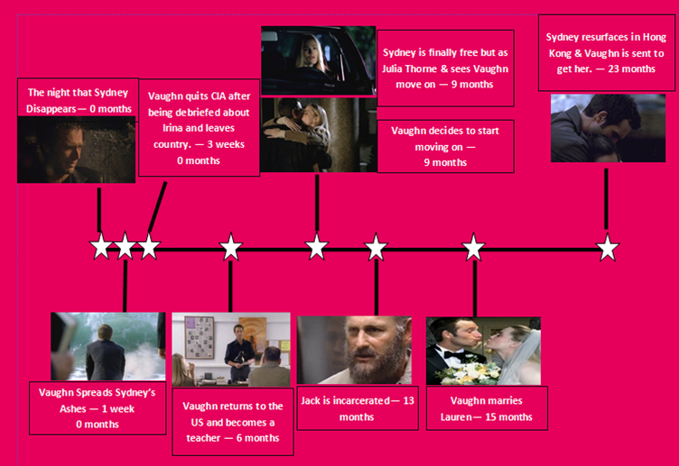 alias sydney and vaughn relationship timeline