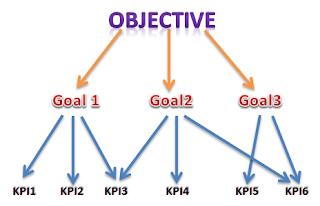 KPI czyli kluczowe wskaźniki efektywności (ang. Key Performance Indicators).