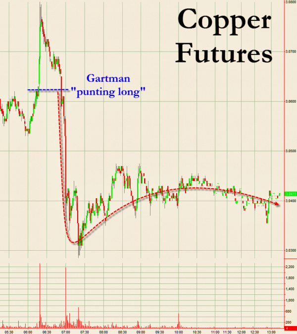 Is This Why Copper Is Tanking?
