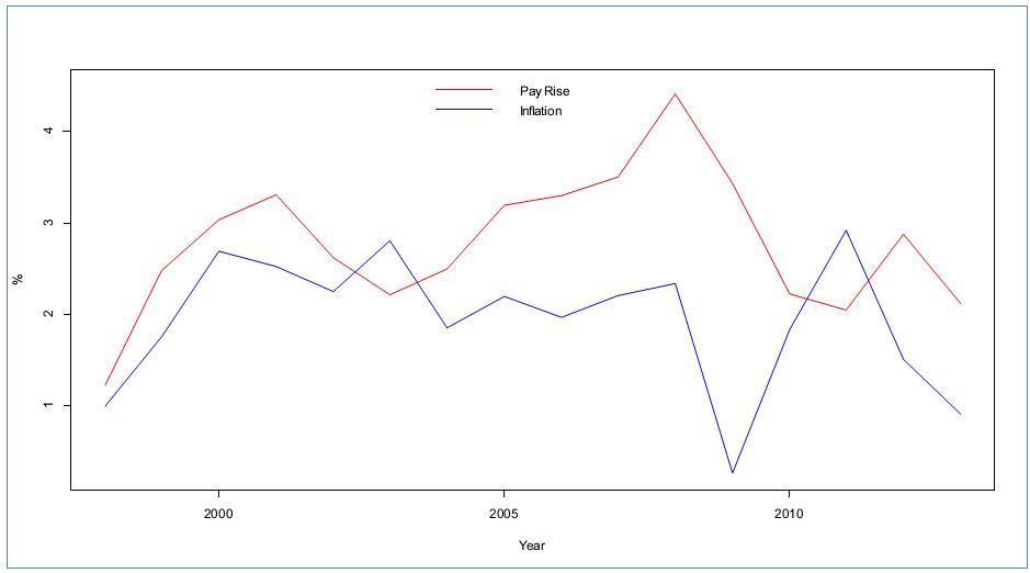 Augmentation moyenne de salaire et inflation, Canada, 1998-2013, source des données: Statistique Canada