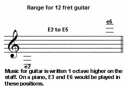 guitar range