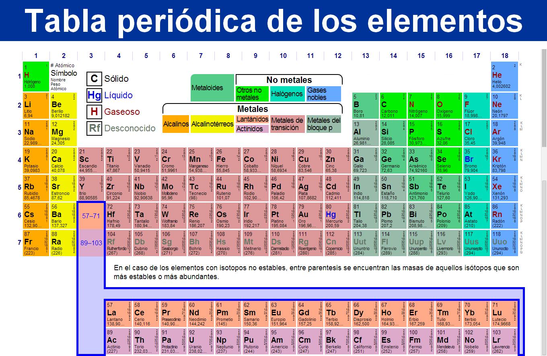 Mi quimica general tabla peridica de los elementos la tabla peridica de los elementos clasifica organiza y distribuye los distintos elementos qumicos conforme a sus propiedades y caractersticas urtaz Images
