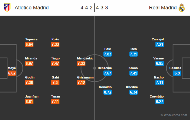 Possible Line-ups, Stats, Team News: Atletico Madrid vs Real Madrid