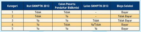 kategori pendaftaran SBMPTN 2013
