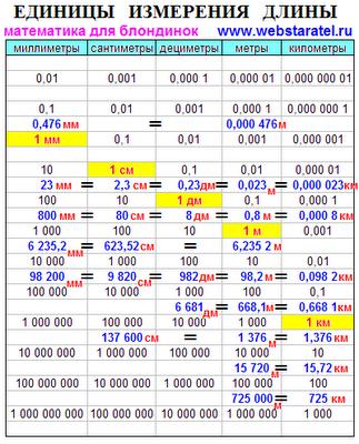 Единицы измерения длины примеры. Таблица перевода единиц измерения с примерами миллиметры, сантиметры, дециметры, метры, километры. Сколько сантиметров в дециметре. Дециметр это сколько. Математика для блондинок.