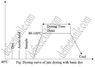basic dye curve
