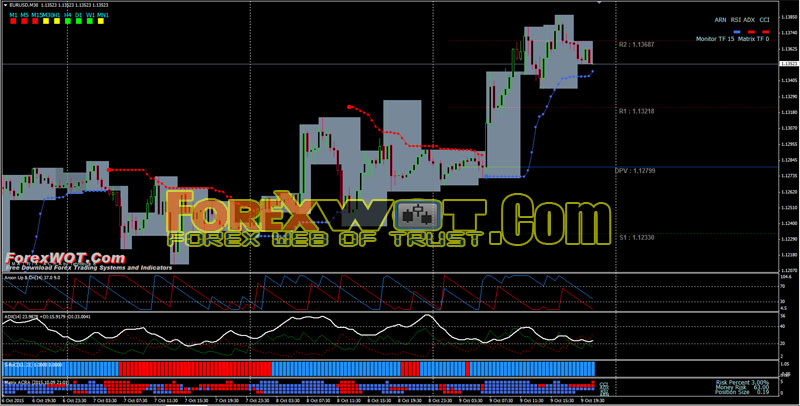 Profitable intraday trading strategy