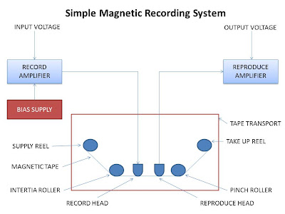 magnetic tape recorders
