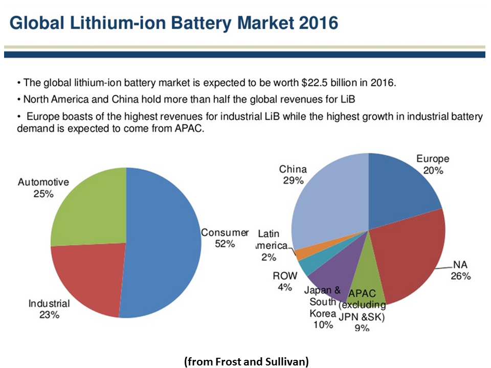 Solid State Battery China >> V Battery Makers 2016: Panasonic And BYD Combine to Hold Majority Of Market