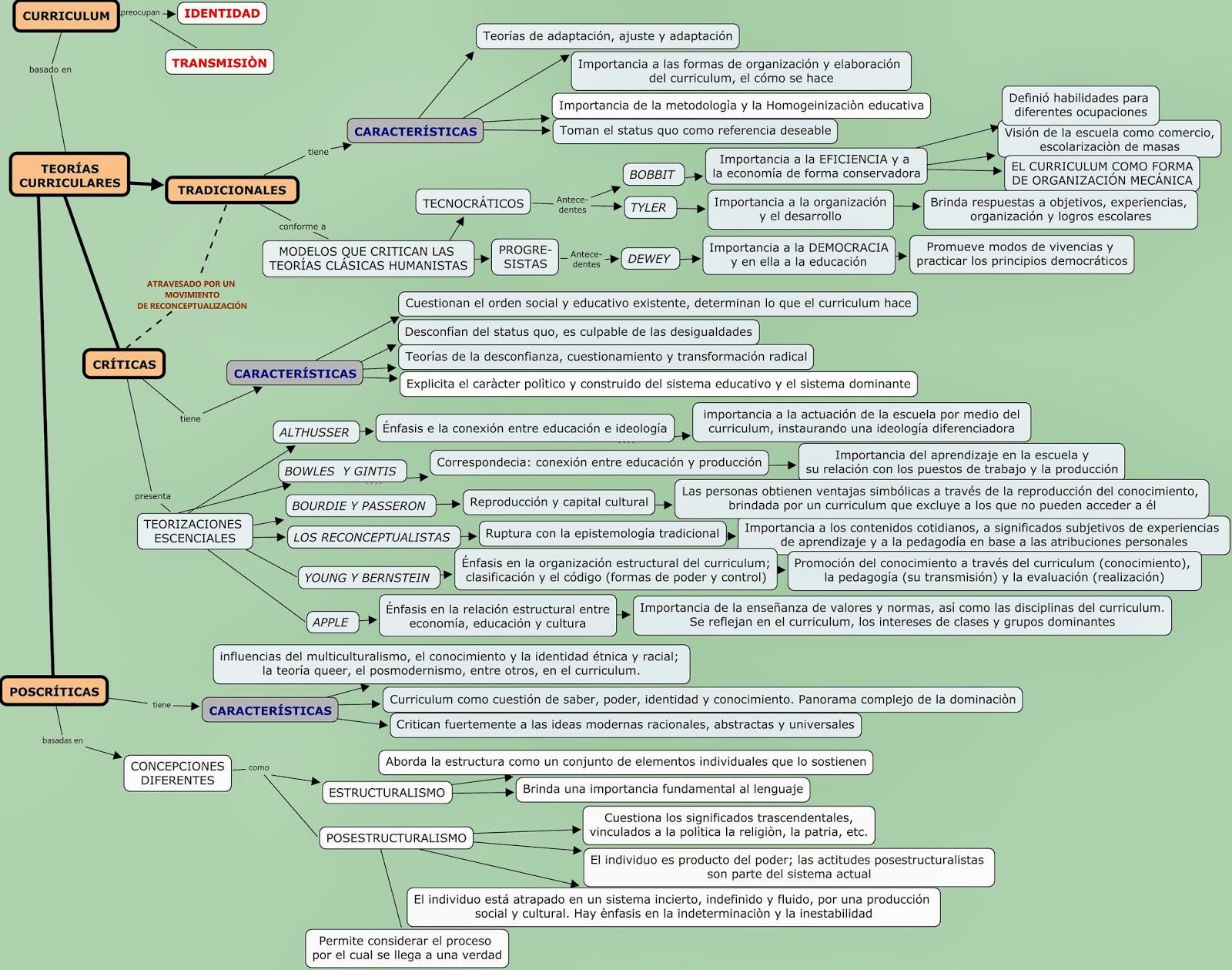Ejército de los conocimientos : Clase 3: EL CURRICULUM - Teorías ...