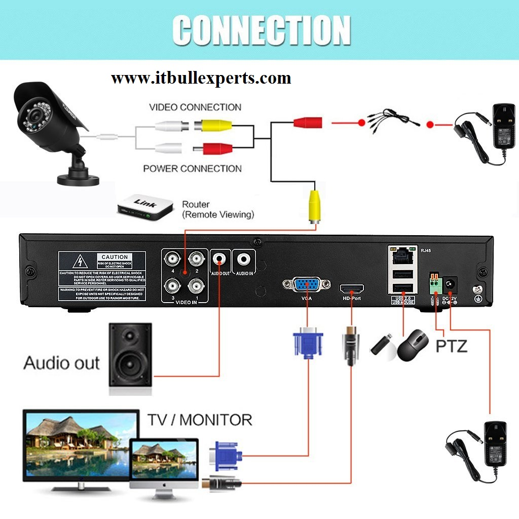 It Bull Experts 16 Port Cctv Camera Wiring Diagram Panipat