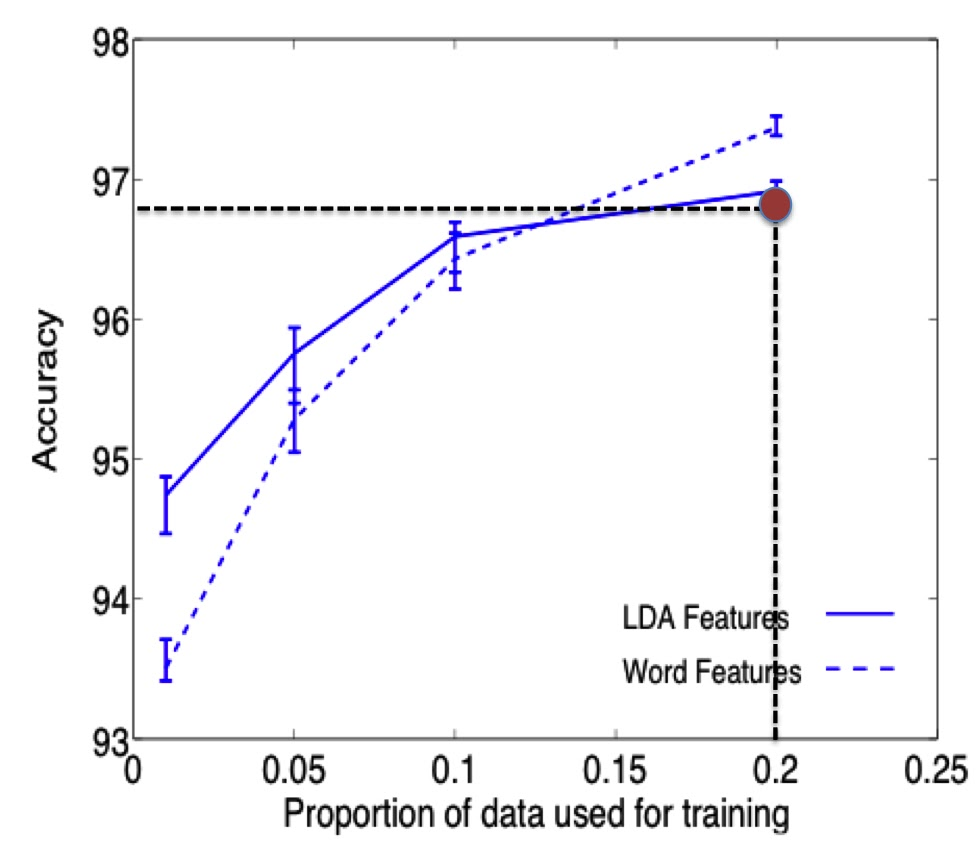 uncertainty coefficients for features reduction comparison with lda technique. Black Bedroom Furniture Sets. Home Design Ideas