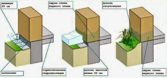 Плитка гидроизоляция ванной деревянном доме комнаты в