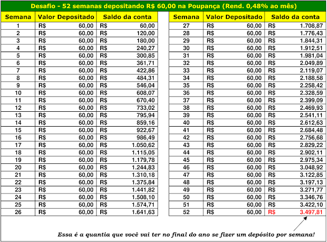 Desafio - 52 semanas depositando R$60,00 na Poupança (Rend. 0,48% ao mês)