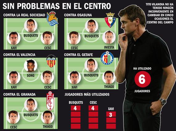 Barcelona, aficionado y experto de las rotaciones