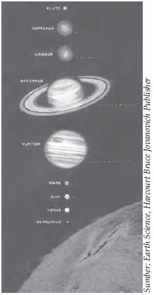 Planet-planet yang berjarak sangat jauh dari matahari.