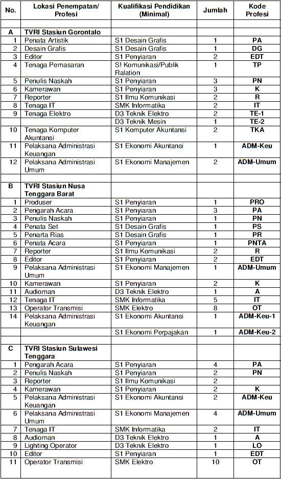 Lowongan kerja Televisi Republik Indonesia (TVRI) juni ...