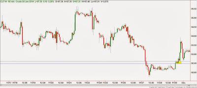 Новый уровень спроса на часовом графике нефти