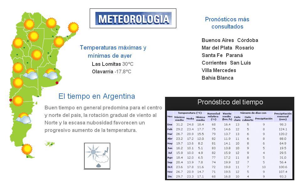 Geograf a argentina pron stico del tiempo meteorolog a for Pronostico del tiempo accuweather