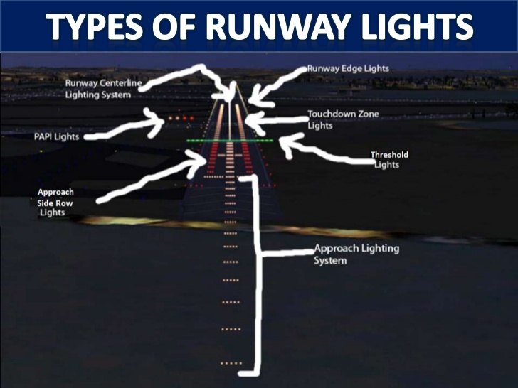 NAVIGATION GUIDANCE AND CONTROL - Airport lighting diagram