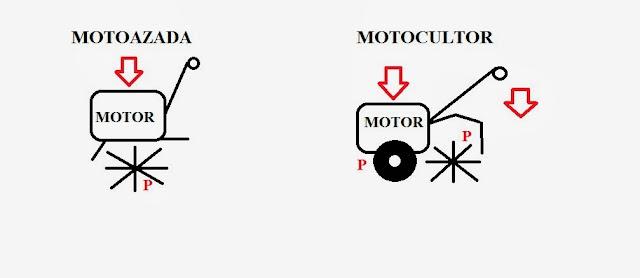 diferencias entre motocultor y motoazada