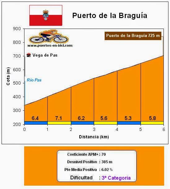 Altimetría Puerto de la Braguía