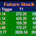 Most active future and option calls for 10 July 2015