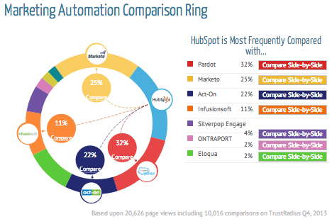 Marketing Automation Comparison Ring - TrustRadius