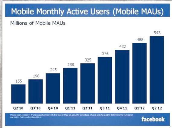 Peste 50% din utilizatorii Facebook acceseaza reteaua sociala de pe dispozitive mobile