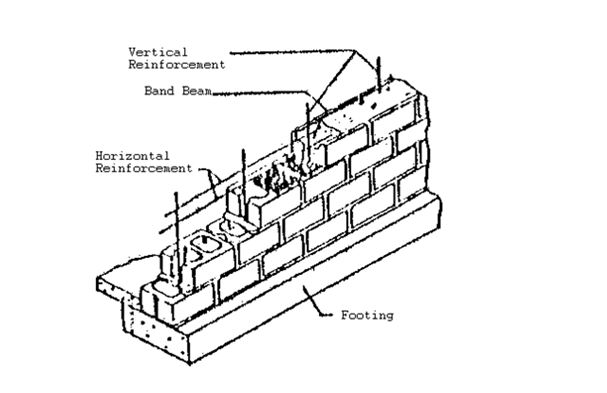 Brick Wall Design Under Vertical Loads : Shear wall