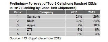 Top 5 Cell Phone Makers of 2012