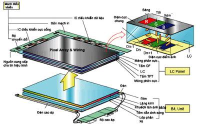 Hình 6 - Màn hình tinh thể lỏng gồm hai phần chính - Phần tạo ánh sáng nền và phần LCD Panel