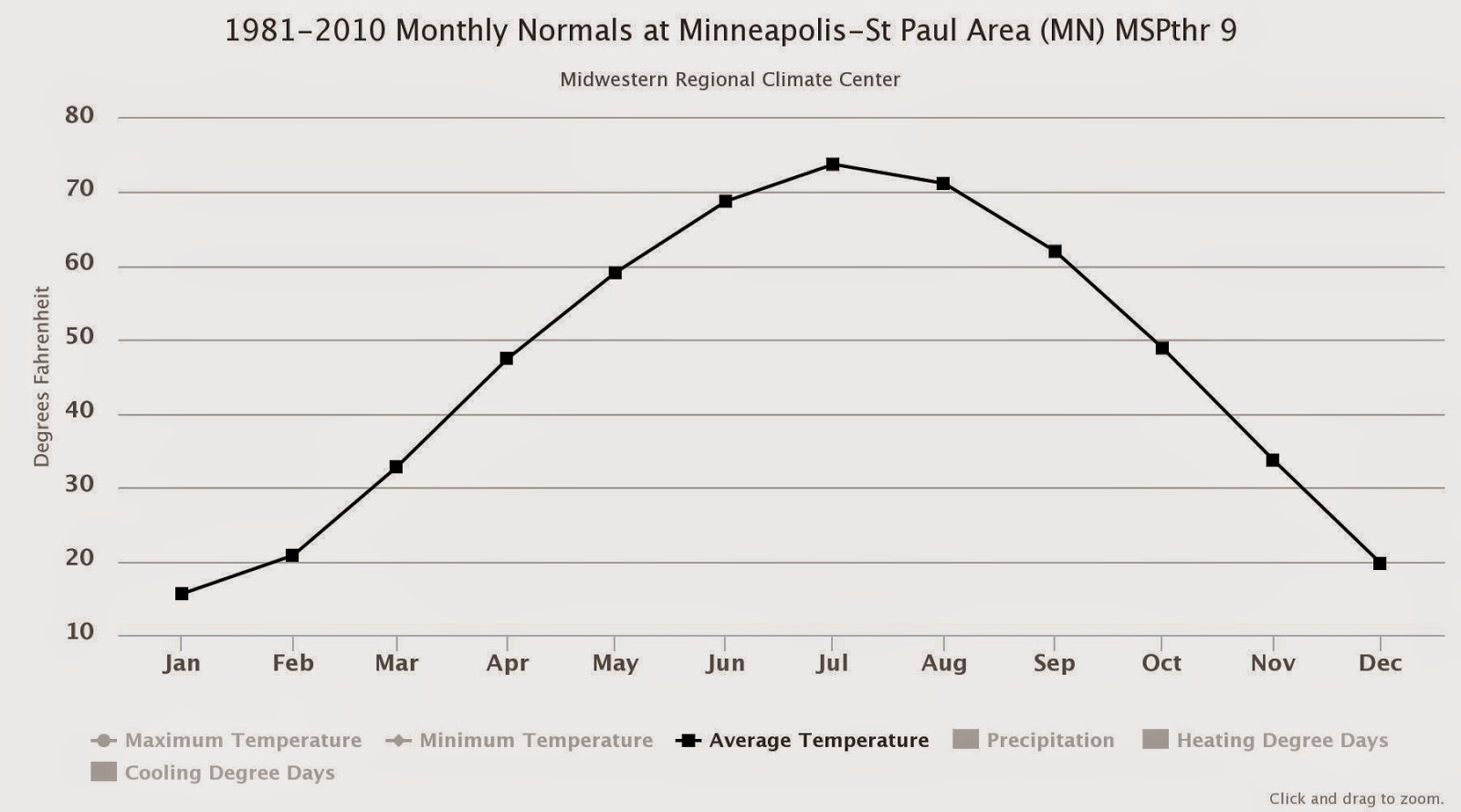 Average temperatures minneapolis - Mean monthly temperatures at minneapolis 1981 2010 from mrcc cli mate