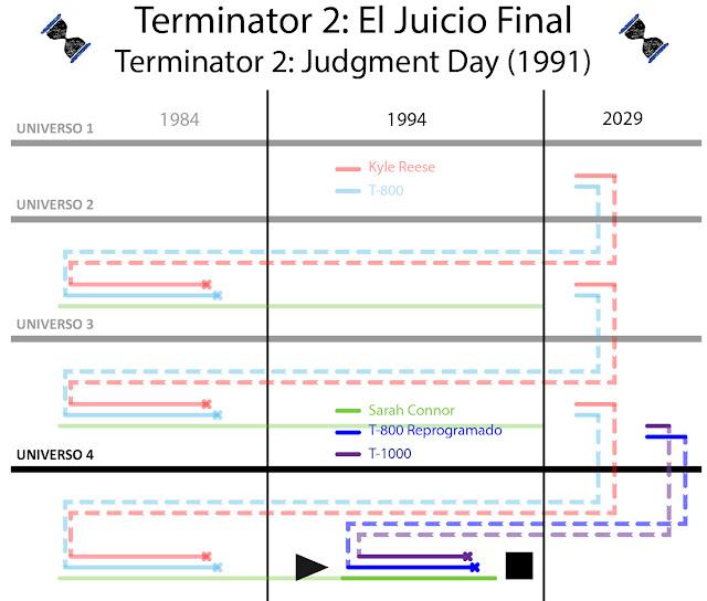 viajes en el tiempo, terminator, línea temporal, historias, robots, time travel, película, judgment day