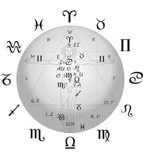 Tips PDKT Sesuai Zodiak atau Bintang Terbaru