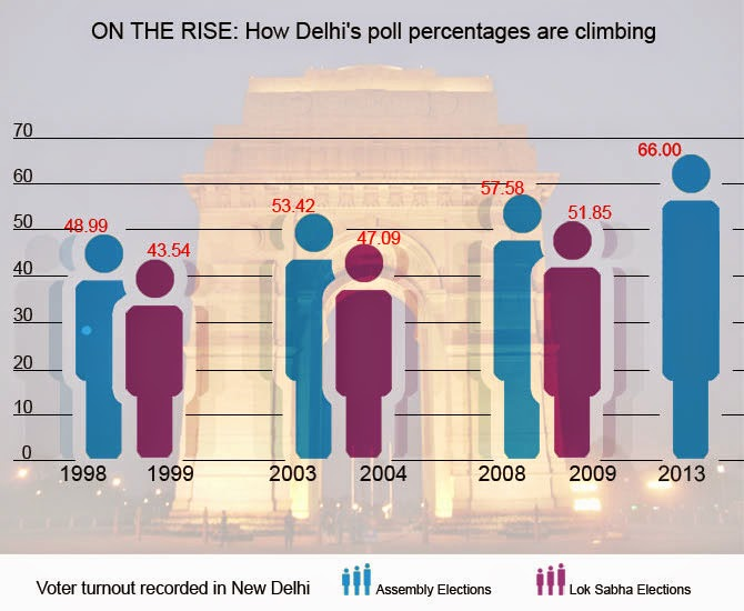 Votes in Delhi Elections
