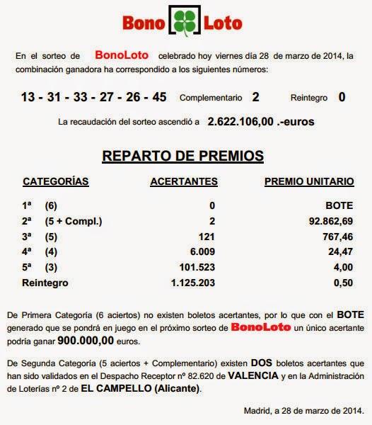 Resultado de la Bonoloto del viernes 28 de marzo, combinación y premios
