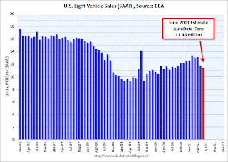 U.S. Light Vehicle Sales 11.45 million Annual Rate in June